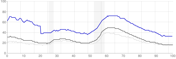 Merced, California monthly unemployment rate chart